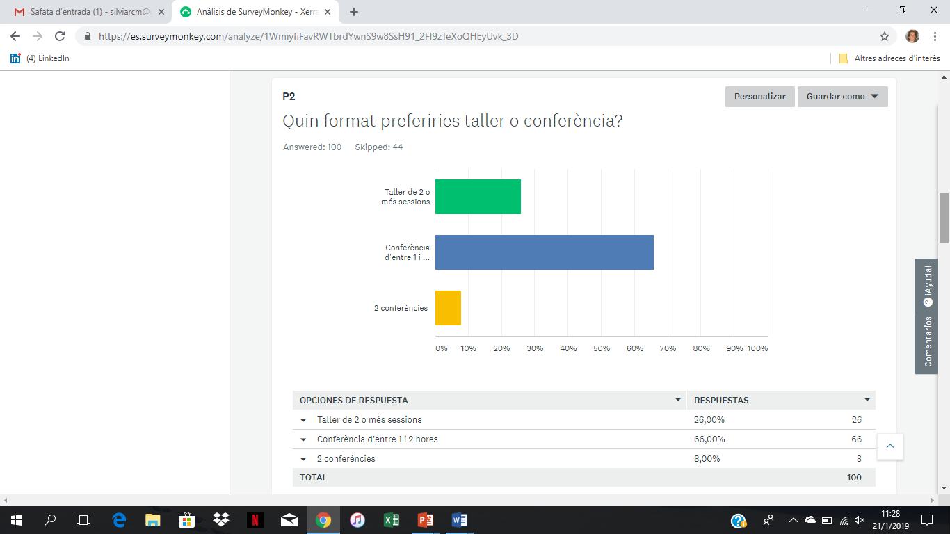 Resultat de l'enquesta